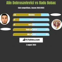 Alin Dobrosavlevici vs Radu Bobac h2h player stats