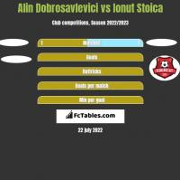 Alin Dobrosavlevici vs Ionut Stoica h2h player stats