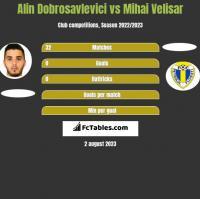 Alin Dobrosavlevici vs Mihai Velisar h2h player stats