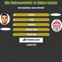 Alin Dobrosavlevici vs Balazs Csiszer h2h player stats