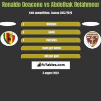 Ronaldo Deaconu vs Abdelhak Belahmeur h2h player stats