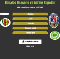 Ronaldo Deaconu vs Adrian Ropotan h2h player stats