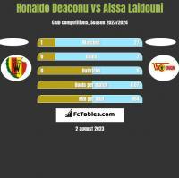 Ronaldo Deaconu vs Aissa Laidouni h2h player stats