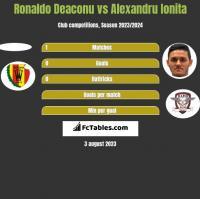 Ronaldo Deaconu vs Alexandru Ionita h2h player stats