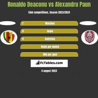 Ronaldo Deaconu vs Alexandru Paun h2h player stats