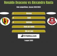 Ronaldo Deaconu vs Alexandru Rauta h2h player stats