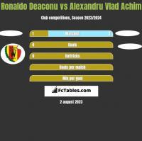 Ronaldo Deaconu vs Alexandru Vlad Achim h2h player stats