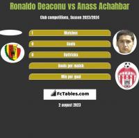 Ronaldo Deaconu vs Anass Achahbar h2h player stats