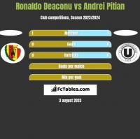 Ronaldo Deaconu vs Andrei Pitian h2h player stats