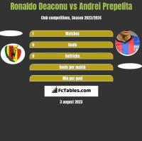 Ronaldo Deaconu vs Andrei Prepelita h2h player stats