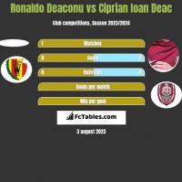 Ronaldo Deaconu vs Ciprian Ioan Deac h2h player stats
