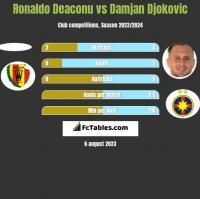Ronaldo Deaconu vs Damjan Djokovic h2h player stats