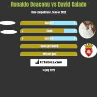 Ronaldo Deaconu vs David Caiado h2h player stats