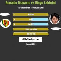 Ronaldo Deaconu vs Diego Fabbrini h2h player stats