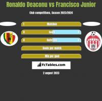 Ronaldo Deaconu vs Francisco Junior h2h player stats