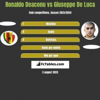 Ronaldo Deaconu vs Giuseppe De Luca h2h player stats
