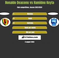 Ronaldo Deaconu vs Hamidou Keyta h2h player stats