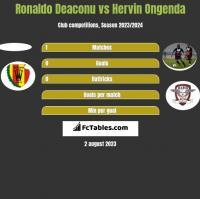 Ronaldo Deaconu vs Hervin Ongenda h2h player stats