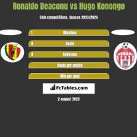Ronaldo Deaconu vs Hugo Konongo h2h player stats