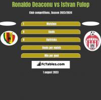 Ronaldo Deaconu vs Istvan Fulop h2h player stats
