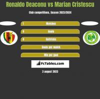Ronaldo Deaconu vs Marian Cristescu h2h player stats