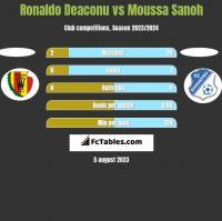 Ronaldo Deaconu vs Moussa Sanoh h2h player stats