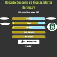 Ronaldo Deaconu vs Nicolas Martin Gorobsov h2h player stats