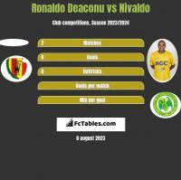 Ronaldo Deaconu vs Nivaldo h2h player stats