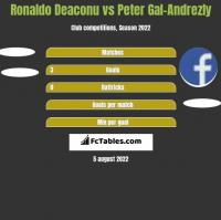 Ronaldo Deaconu vs Peter Gal-Andrezly h2h player stats