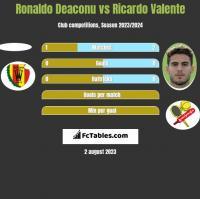 Ronaldo Deaconu vs Ricardo Valente h2h player stats