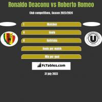 Ronaldo Deaconu vs Roberto Romeo h2h player stats