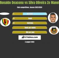 Ronaldo Deaconu vs Silva Oliveira Ze Manel h2h player stats