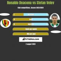 Ronaldo Deaconu vs Stefan Velev h2h player stats