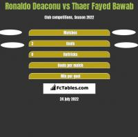 Ronaldo Deaconu vs Thaer Fayed Bawab h2h player stats