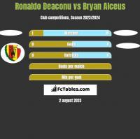 Ronaldo Deaconu vs Bryan Alceus h2h player stats