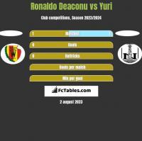 Ronaldo Deaconu vs Yuri h2h player stats
