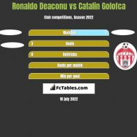 Ronaldo Deaconu vs Catalin Golofca h2h player stats