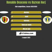 Ronaldo Deaconu vs Razvan Horj h2h player stats
