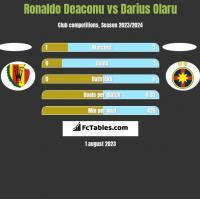 Ronaldo Deaconu vs Darius Olaru h2h player stats