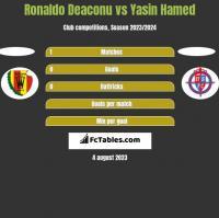 Ronaldo Deaconu vs Yasin Hamed h2h player stats