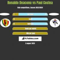 Ronaldo Deaconu vs Paul Costea h2h player stats