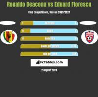 Ronaldo Deaconu vs Eduard Florescu h2h player stats