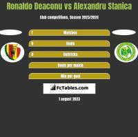 Ronaldo Deaconu vs Alexandru Stanica h2h player stats
