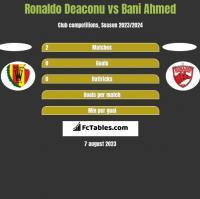 Ronaldo Deaconu vs Bani Ahmed h2h player stats