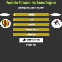 Ronaldo Deaconu vs Rares Dogaru h2h player stats