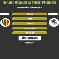 Ronaldo Deaconu vs Gabriel Plumbuitu h2h player stats