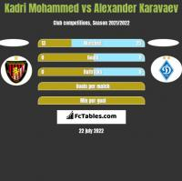 Kadri Mohammed vs Alexander Karavaev h2h player stats