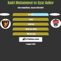 Kadri Mohammed vs Ayaz Guliev h2h player stats