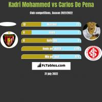 Kadri Mohammed vs Carlos De Pena h2h player stats