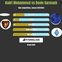 Kadri Mohammed vs Denis Garmash h2h player stats